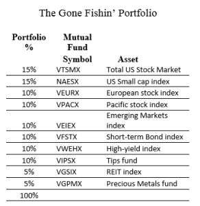 The Gone Fishin' Portfolio: 14 Years Of Market-Beating Returns