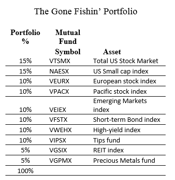 Gone Fishin' Portfolio