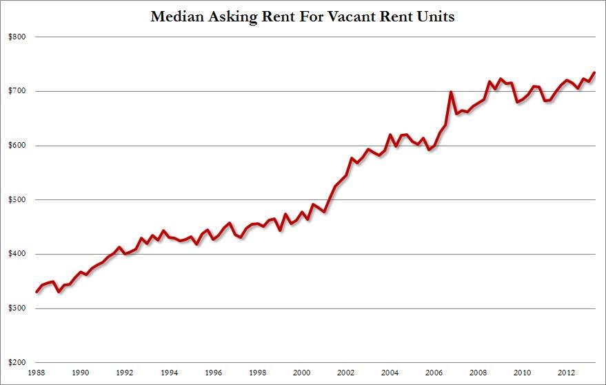 average rental expense, rental real estate