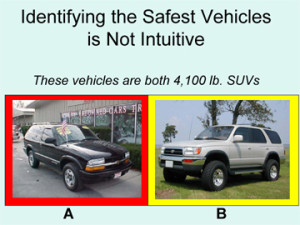 How to Select a Vehicle That Will Save Your Life