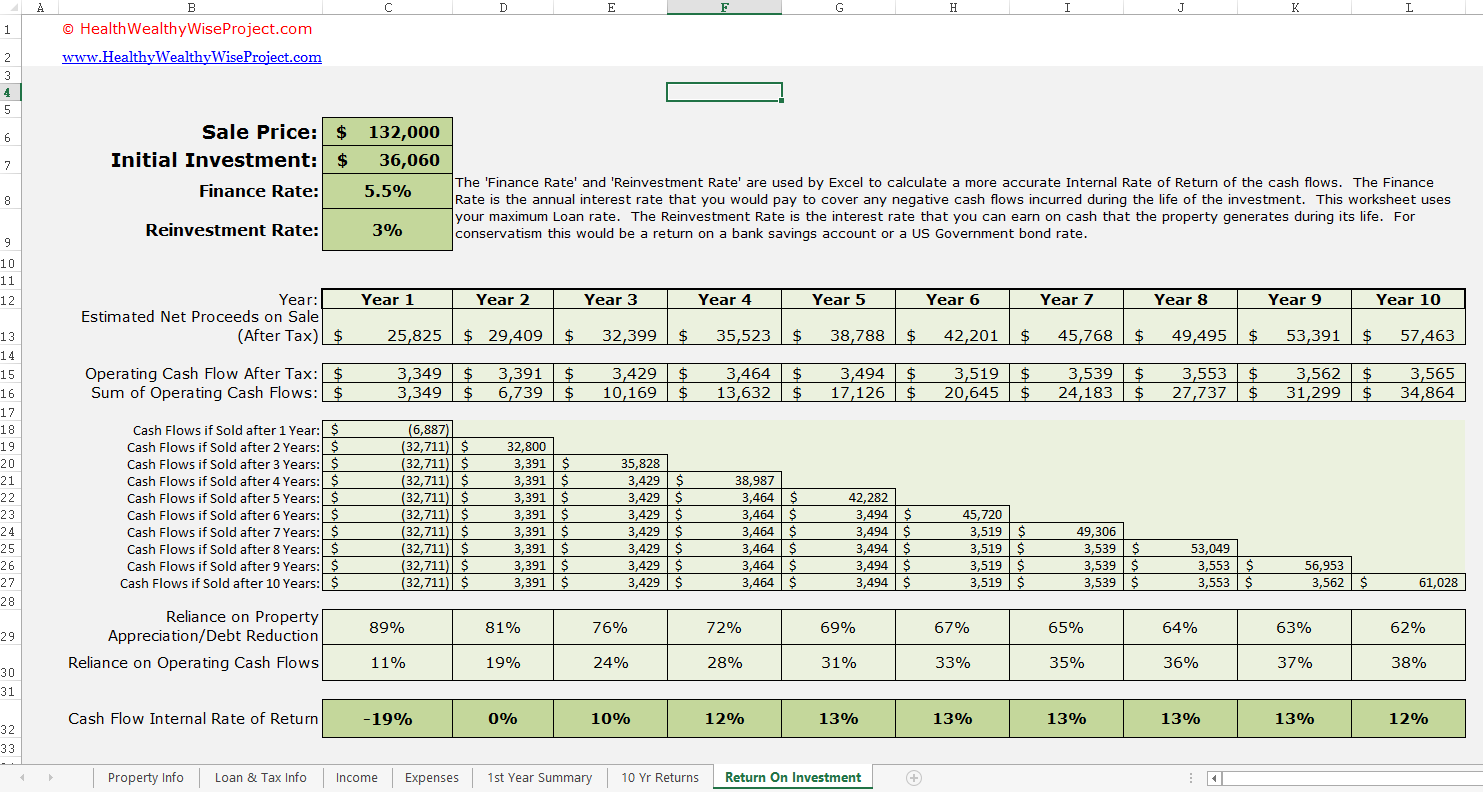 Rental Income Property Analysis Excel Spreadsheet ...