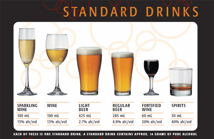 drink and drive chart