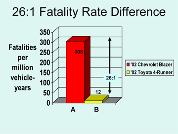 fatalityratedifference