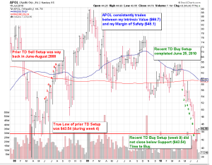 Apollo Group Inc. Provides An Education In Trading The Demark Setup