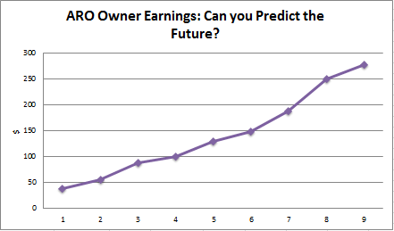 ARO, free cash flow, owner earnings
