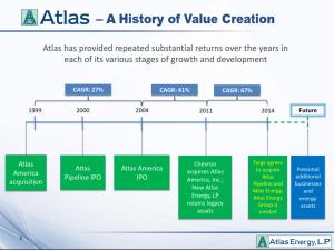 The Security I Like Best: ATLS – Atlas Energy, LP