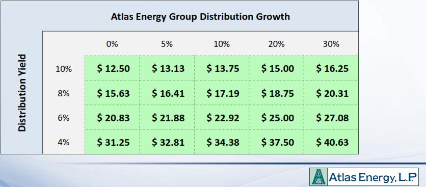 ATLS, Atlas Energy