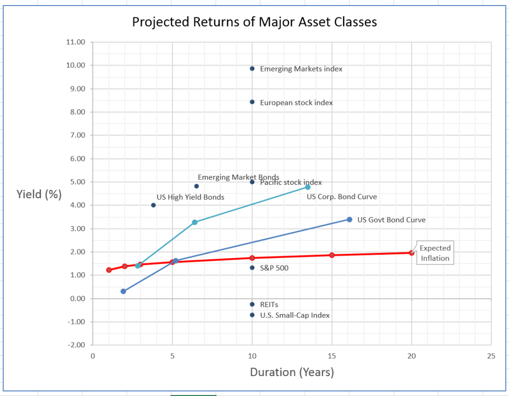 asset allocation, projected returns