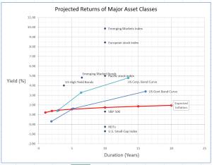Projected Returns of Major Asset Classes