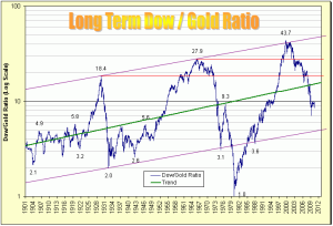 The Long Term Dow/Gold Ratio