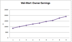 Stock Purchase: Wal-Mart Stores (WMT)