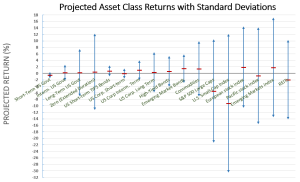 Optimal Asset Allocation for April 2015