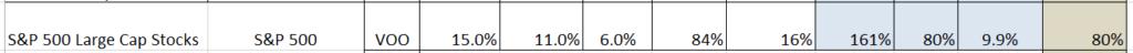 S&P 500, asset allocation