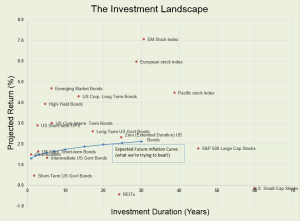 The Investment Landscape