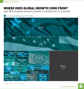 CHART: Where Does Global Growth Come From?