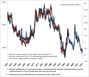 Hussman Funds – Weekly Market Comment