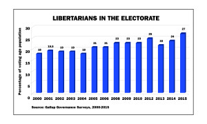 Gallup Finds More Libertarians in the Electorate | Cato @ Liberty
