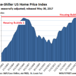 The Housing Bubble, Part 2