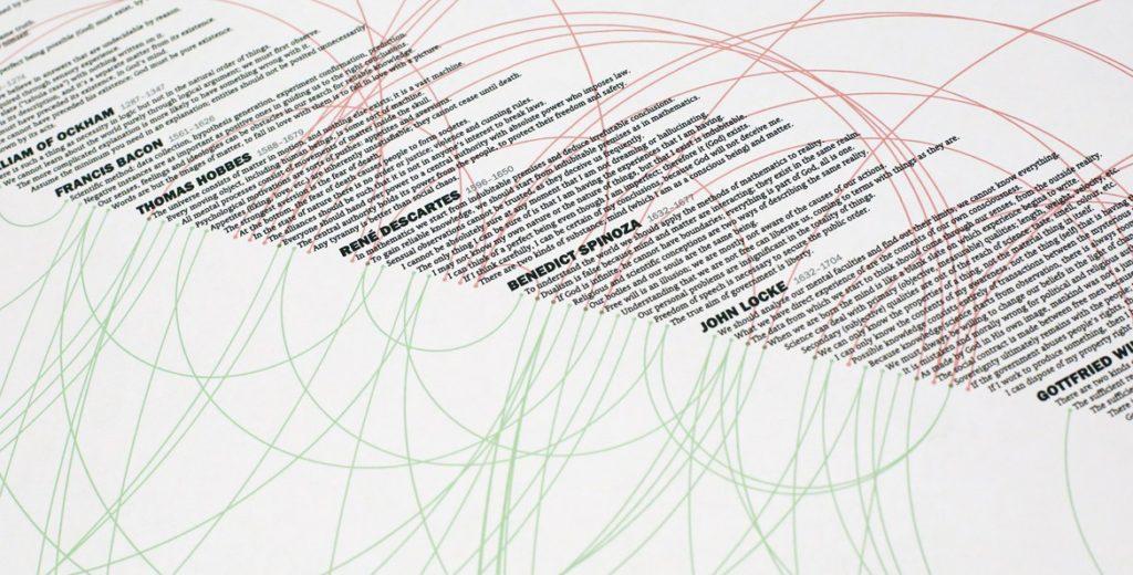 Philosophy, Infographic